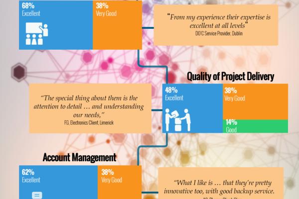 Customer Satisfaction survey 2015 infographic (2)