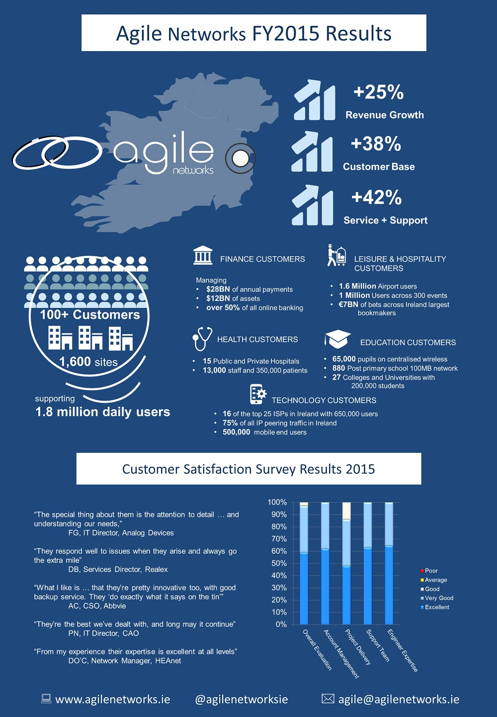 Agile Networks Infographic FY2015
